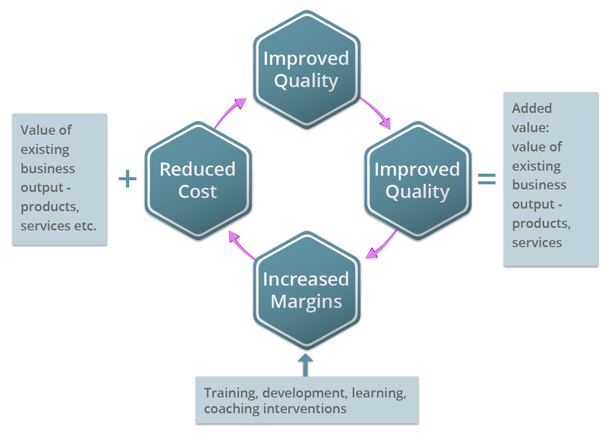 By Adopting This Approach, A Business Can Evaluate The Success Of The  Training/ Development In Terms Of The 4 Drivers Listed Above And From The  Perspective ...  How Do You Evaluate Success